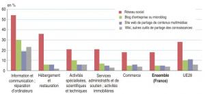 Les entreprises utilisent peu les médias sociaux