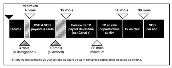 medium-113873-chronologie-des-medias-detail