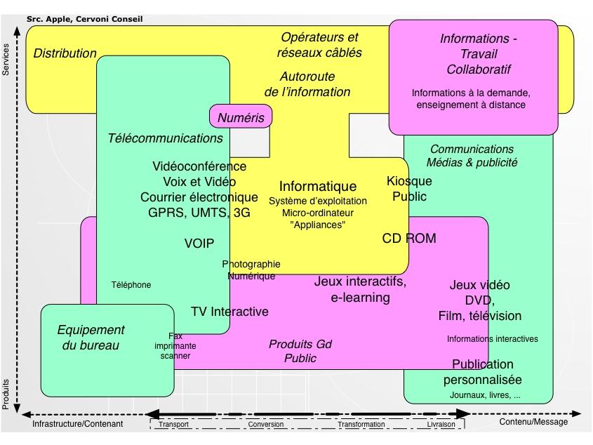 schéma convergence